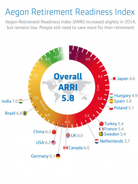 Aegon Retirement Readiness Index Infographic
