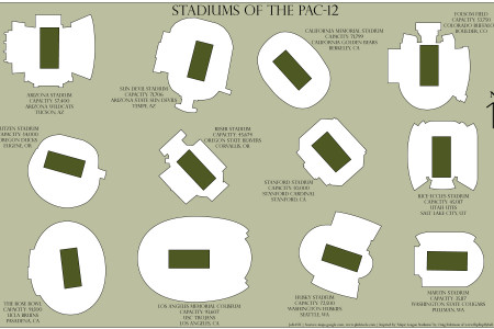 Stadiums of the PAC-12 Infographic