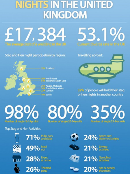 Stag & Hen Nights in the UK Infographic
