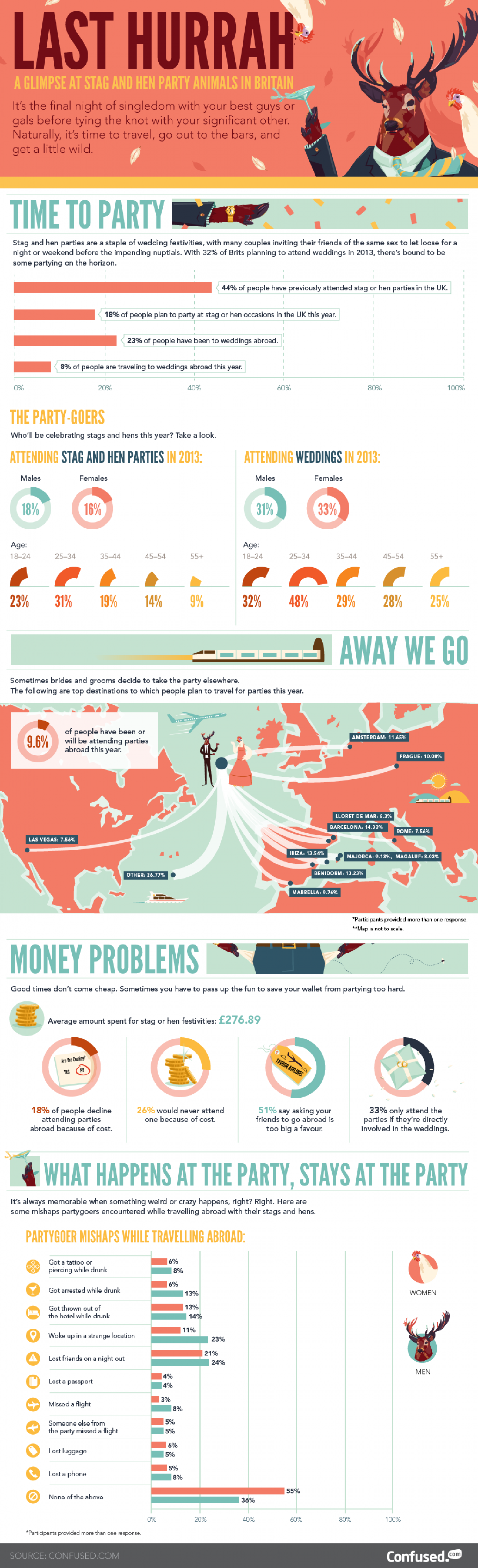 Stag and hen last hurrah Infographic