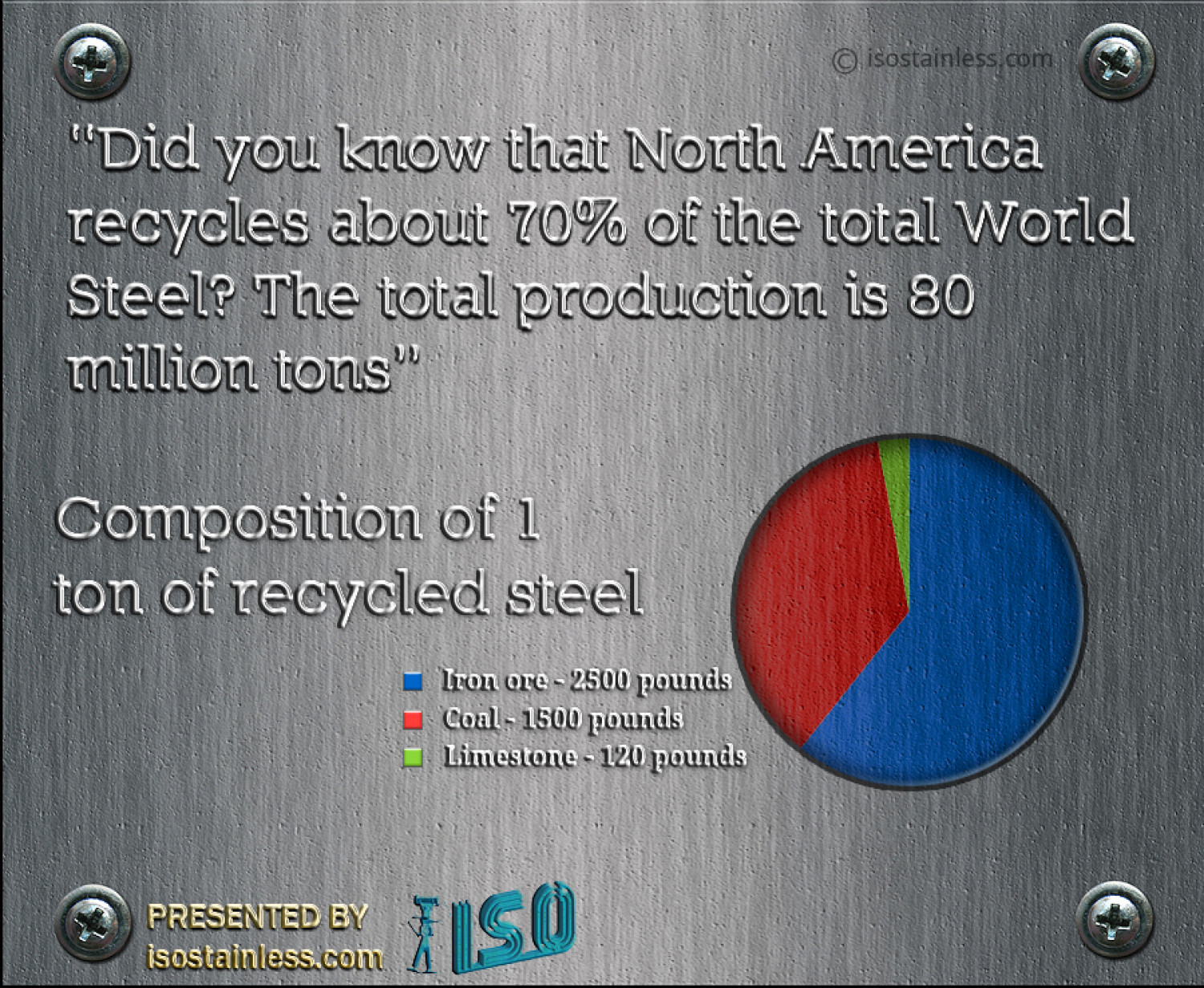 Stainless Steel Recycling Facts - Did You Know? Infographic