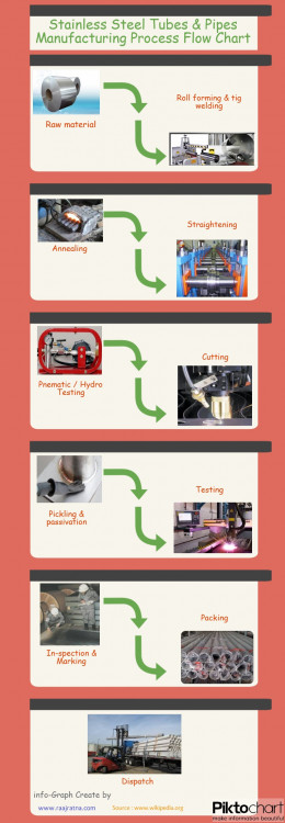 Stainless Steel Tubes Pipes Manufacturing Process Flow Chart