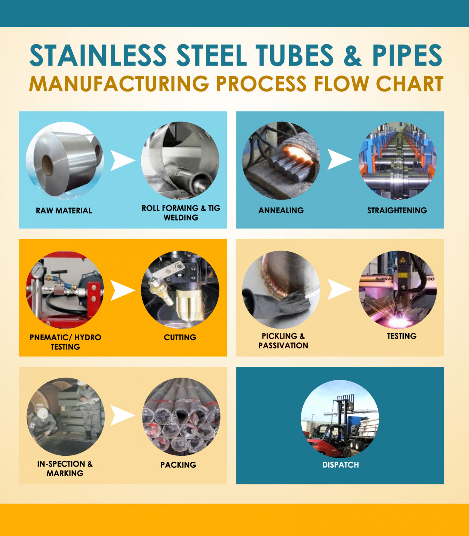 Stainless steel tubes pipes manufacturing process flow chart stainless steel tubes pipes manufacturing process flow chart infographic nvjuhfo Gallery