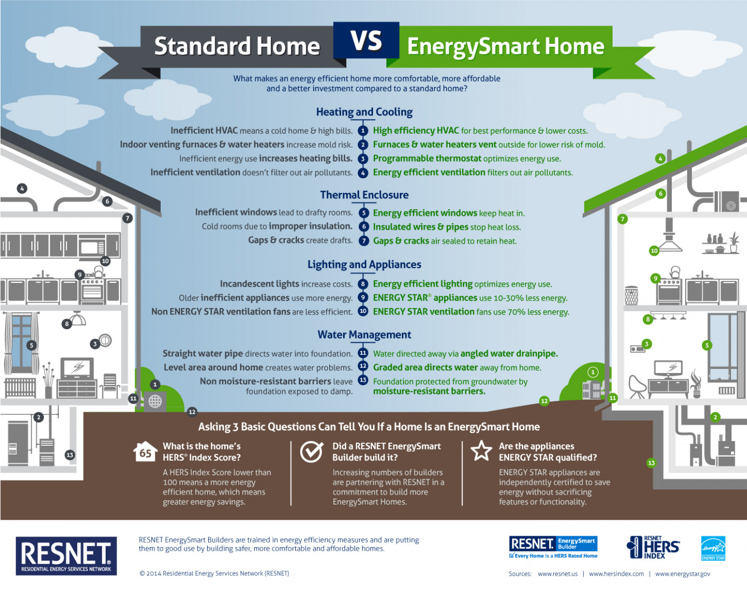 Standard Home vs. EnergySmart Home Infographic