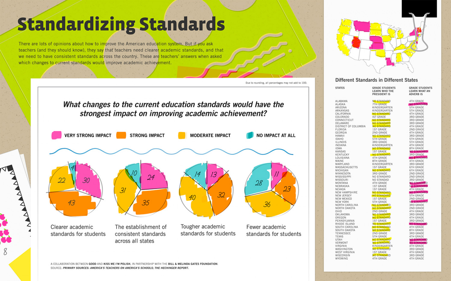 Standardizing Standards in Education Infographic