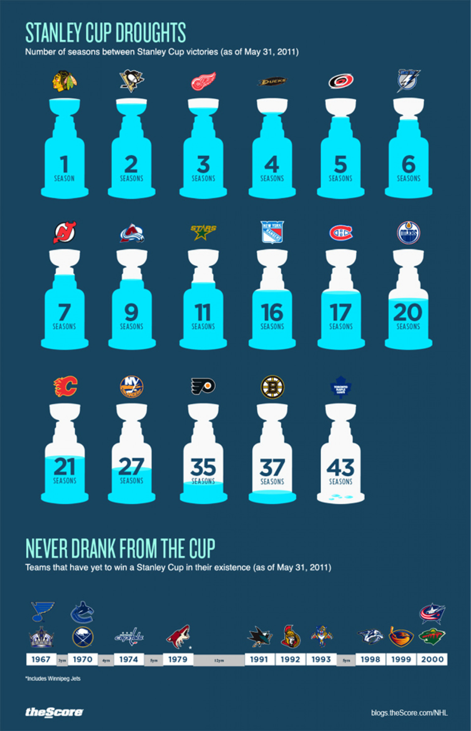 Stanley Cup Droughts Infographic