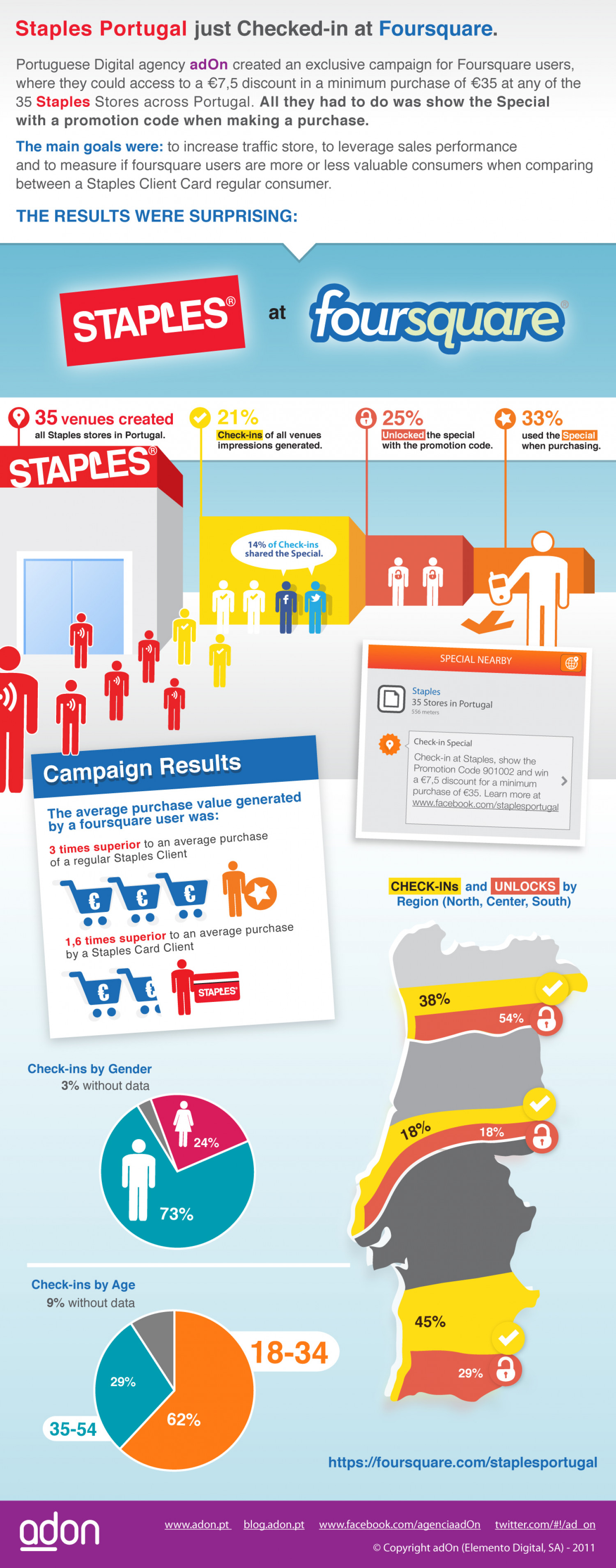 Staples at Foursquare Infographic