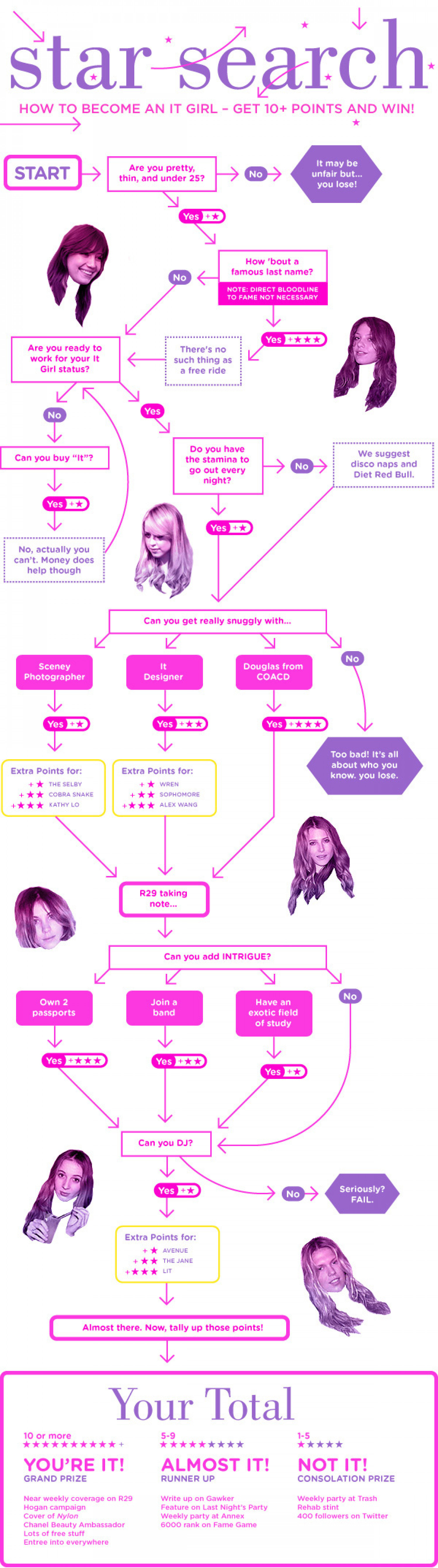 Star Search: How To Become an It Girl Infographic