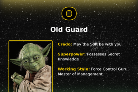 Star Wars and Programmers: Personality Types Infographic