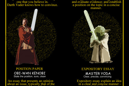 Star Wars Essay Writing Galactic Guide Infographic