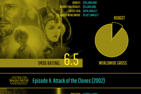 Star Wars Gross Income Infographic