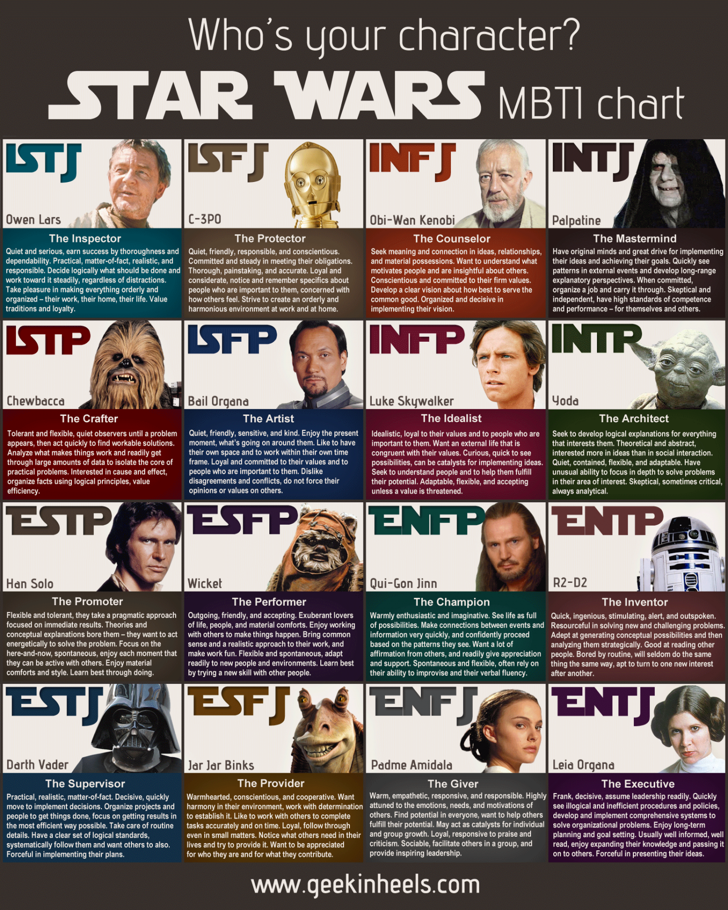 Star Wars MBTI Chart Infographic