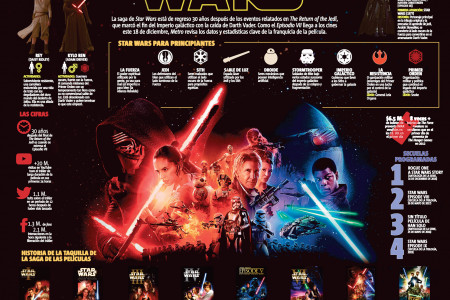 Star Wars The Force Awkens Infographic