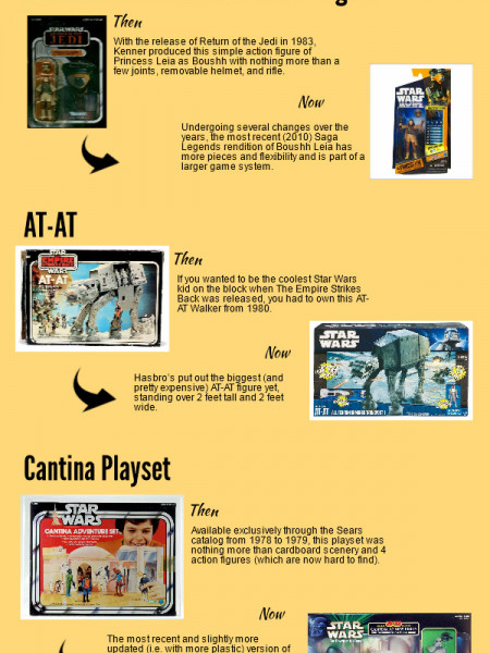 Star Wars Toys Now Then Visual Ly