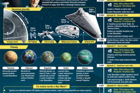 Star Wars VII Infographic
