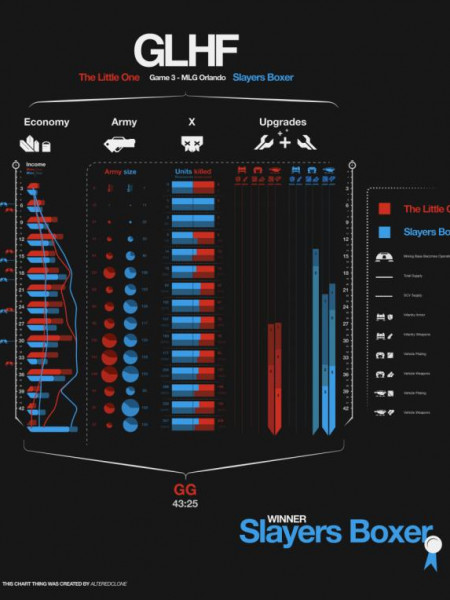 Starcraft - The Little One vs SlayerSBoxer MLG Orlando Infographic