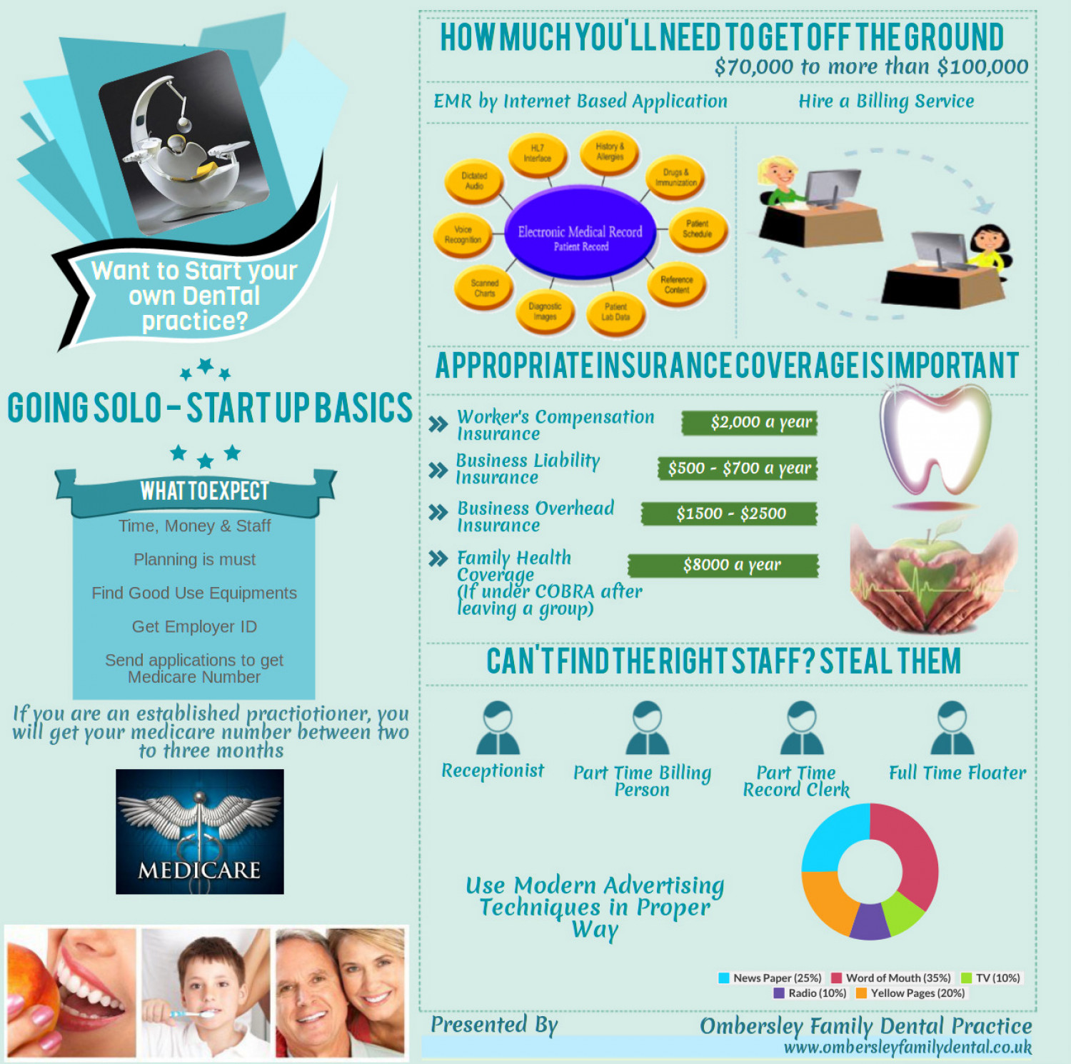 Start Up Basics of a Solo Business as a Dentist Infographic