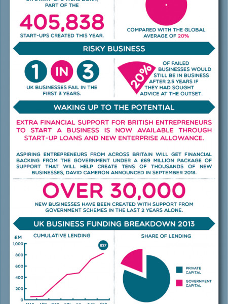Start Up Loans: Getting The Economy Back Up And Running? Infographic