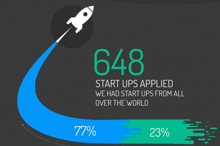 Start up's by NUMA Infographic