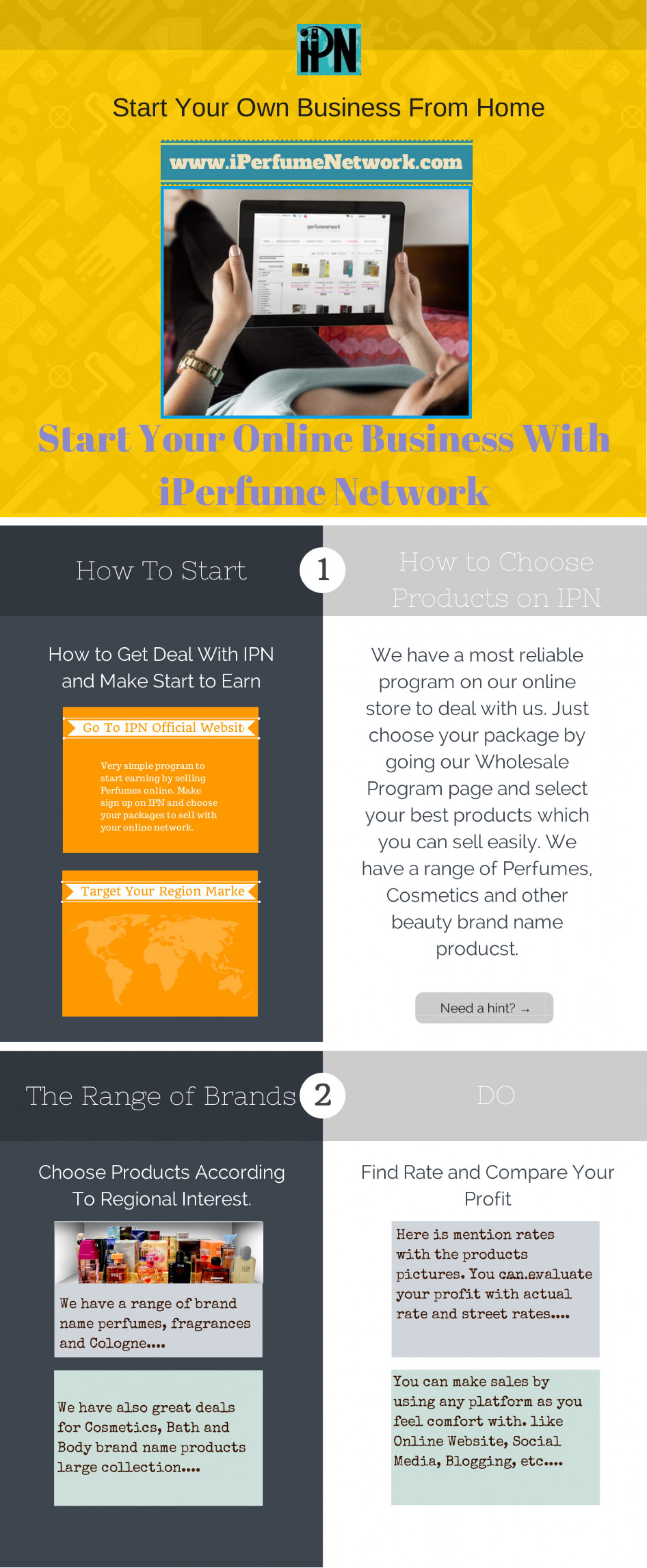 Start Your Own Business by Selling Perfume Online Infographic