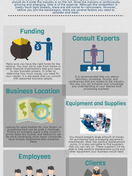 Starting a Food Processing Business in Australia Infographic