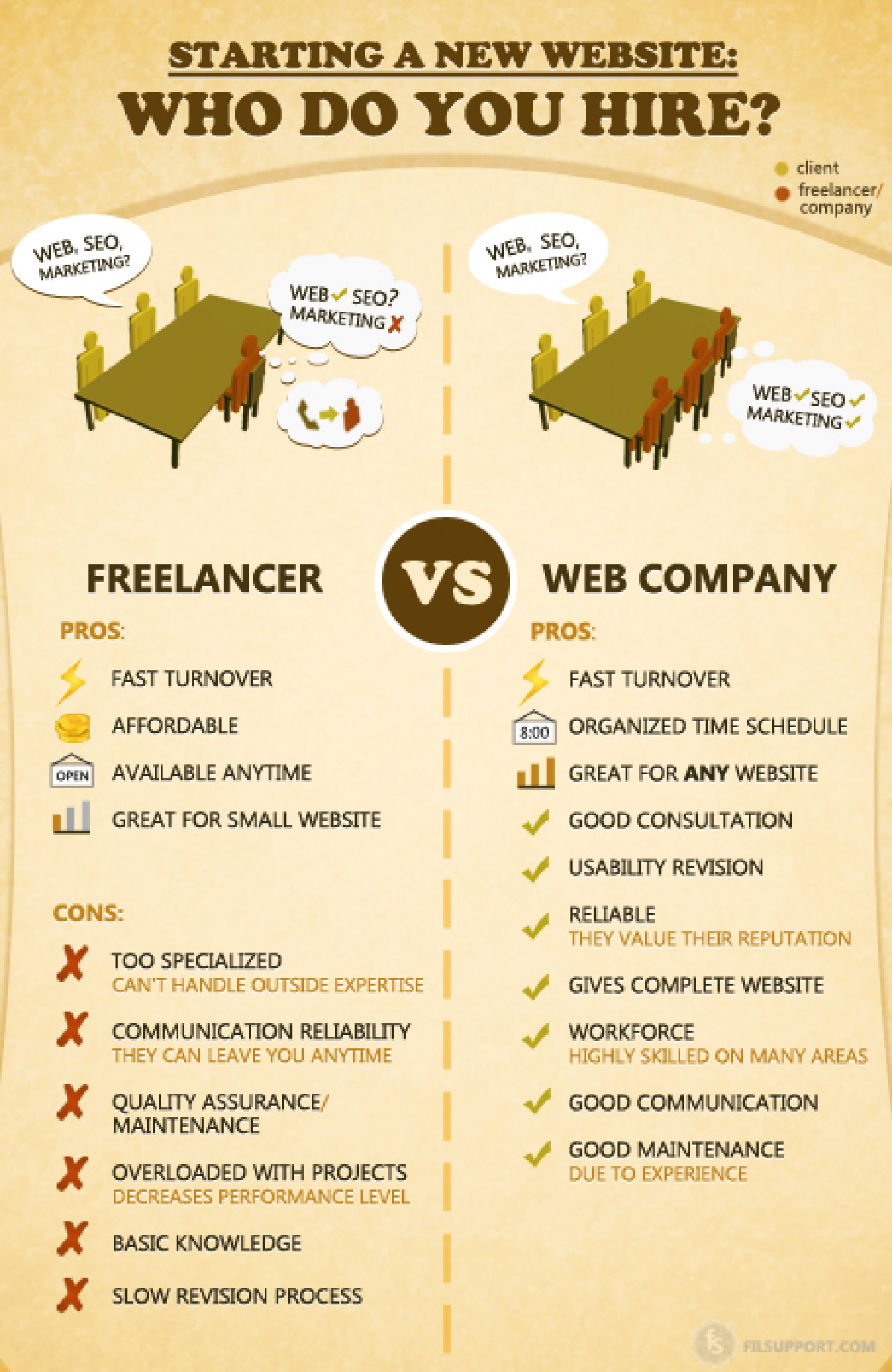 Starting a New Website: Who Do You Hire Infographic