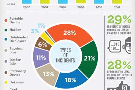 Startling Facts on Security Breaches Worldwide Infographic