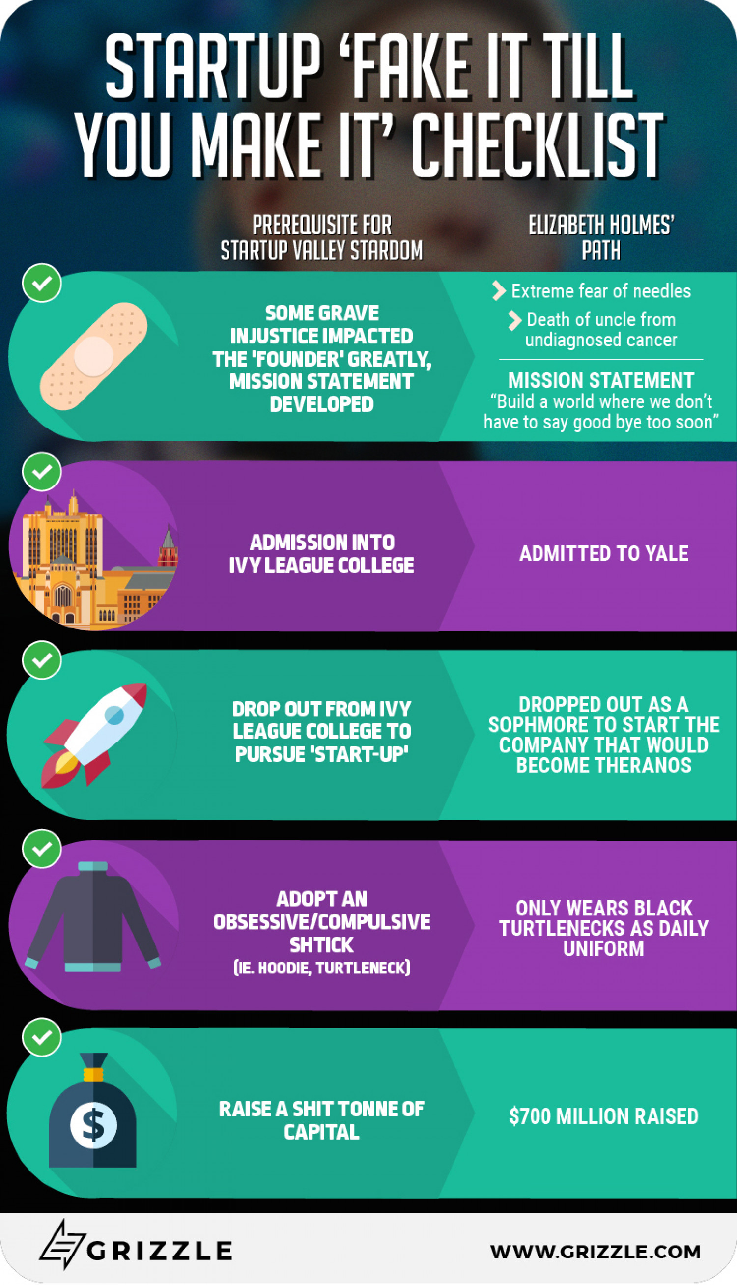 Startup 'Fake it Till You Make it' Checklist Infographic