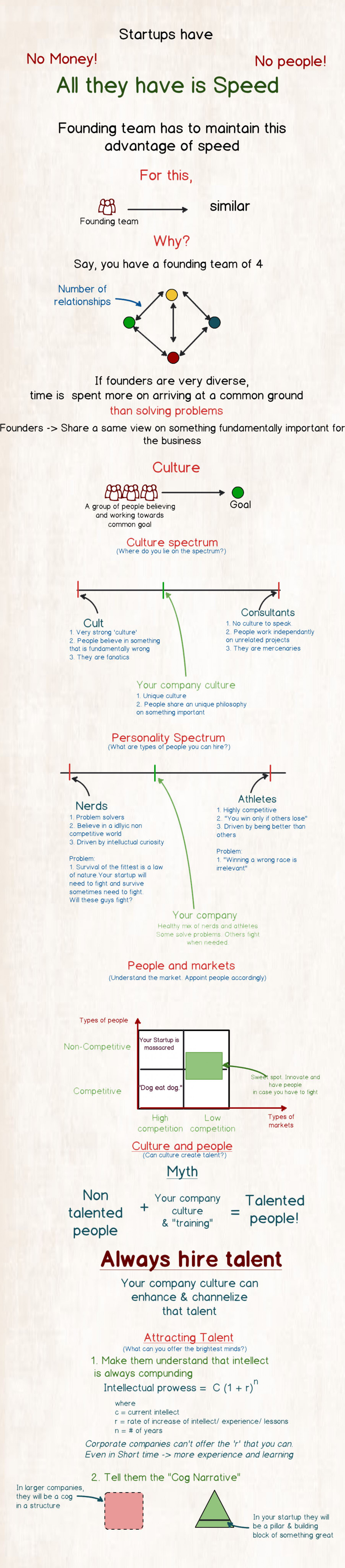 Startup Founding Team Infographic