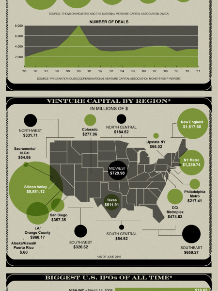 Startup Funding by the Numbers Infographic