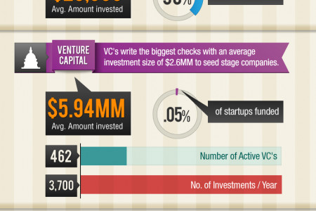 Startup Funding Infographic