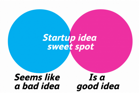 Startup idea sweet spot Infographic
