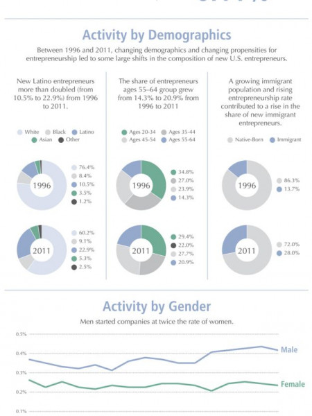 Startups Drop For 2011 Infographic