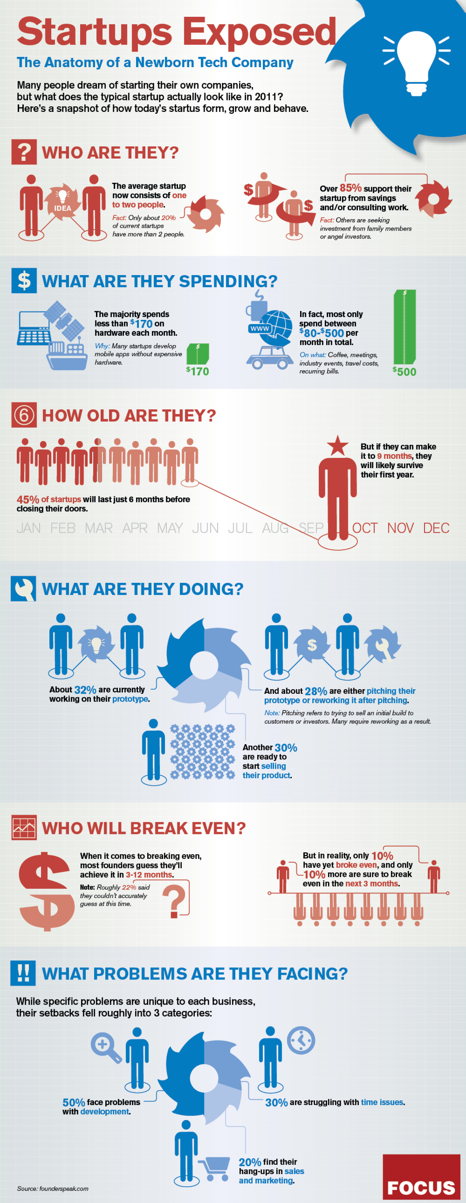 Start-Ups Exposed Infographic