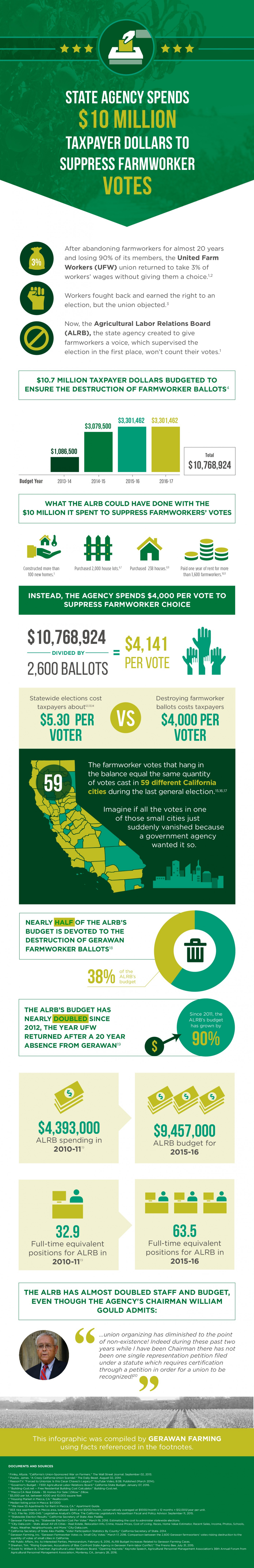 State Agency Spends $10 Million Taxpayer Dollars to Suppress Farmworker Votes Infographic