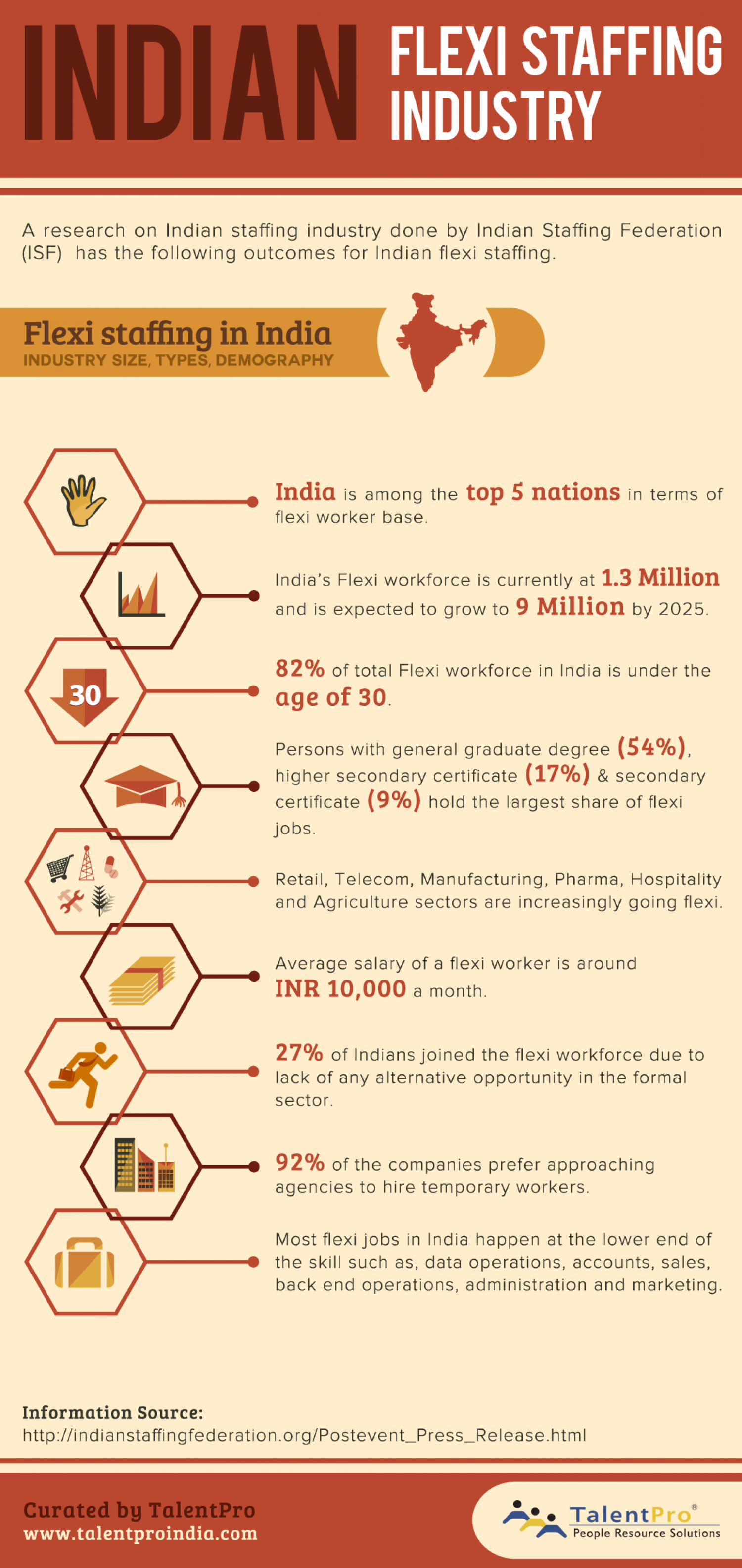 State of Indian Flexi Staffing Industry Infographic