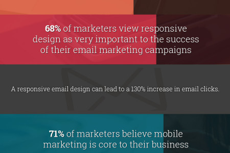 State of Marketing 2015 Infographic