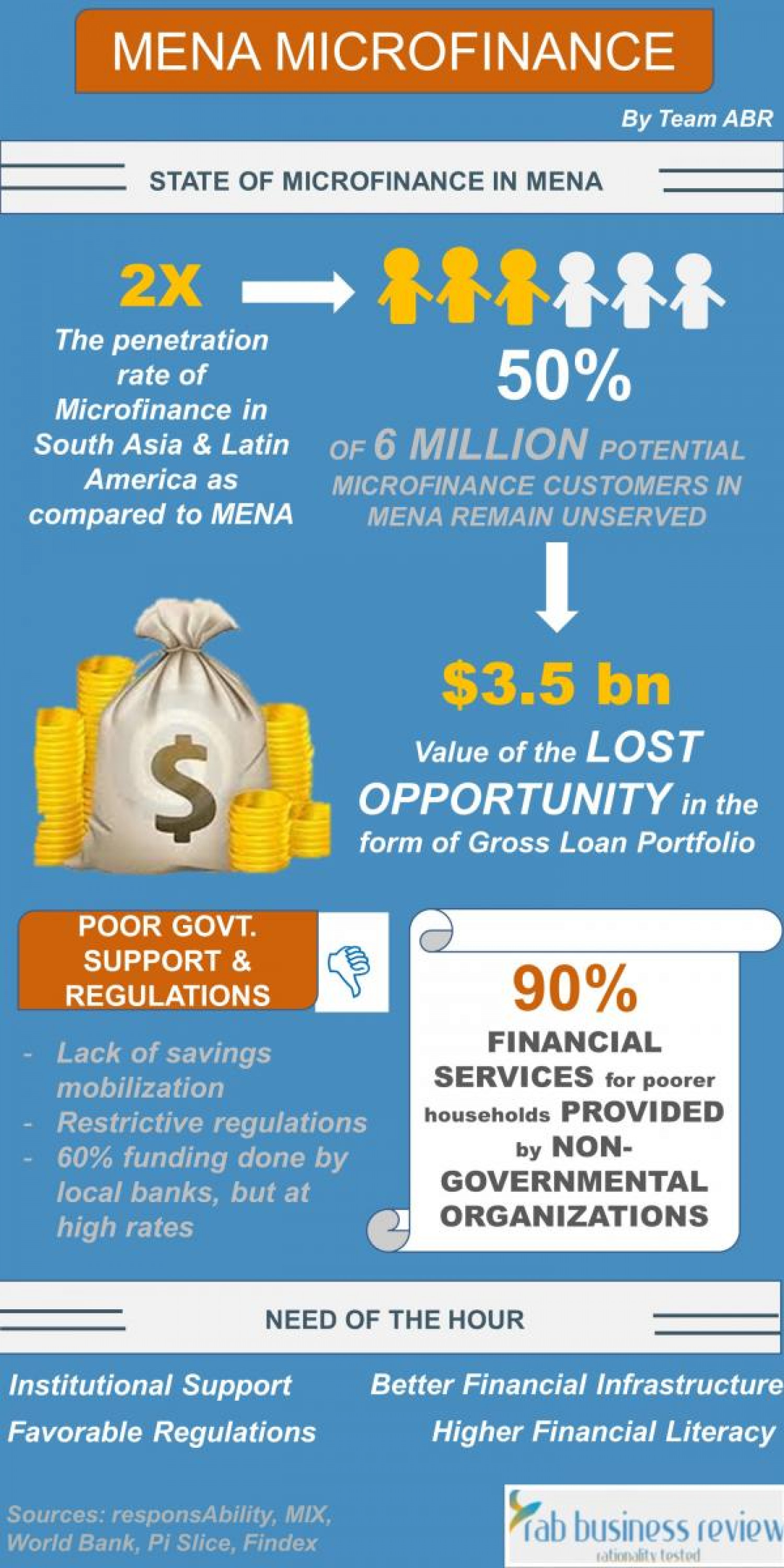 State of Microfinance in MENA Infographic