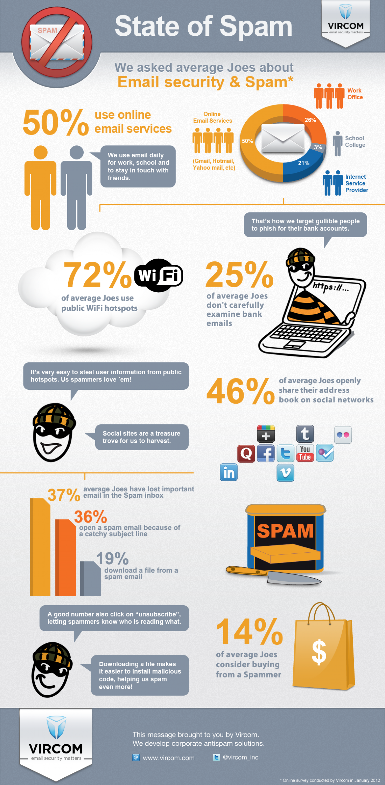 State of Spam Infographic