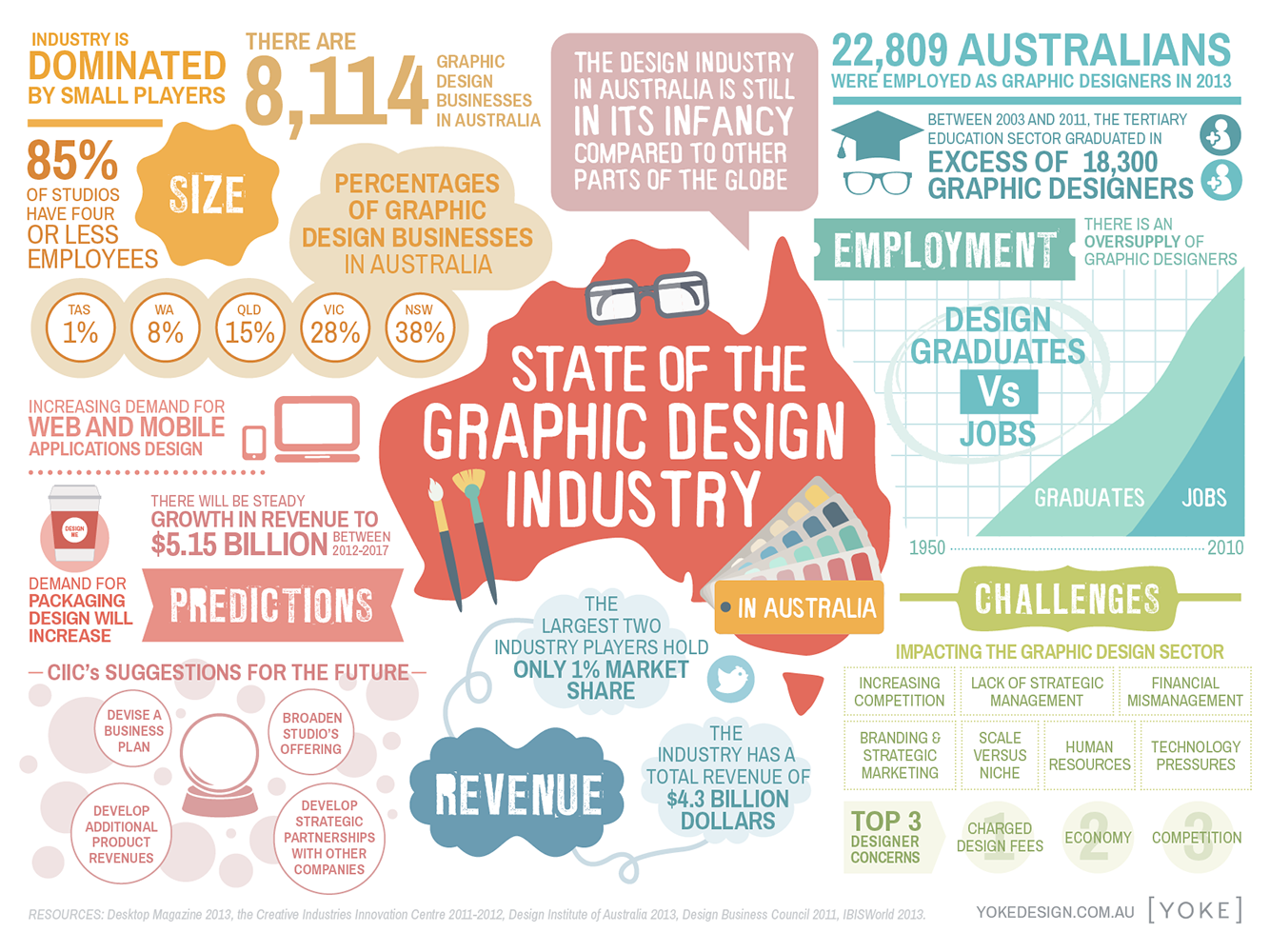 the graphic design in the education