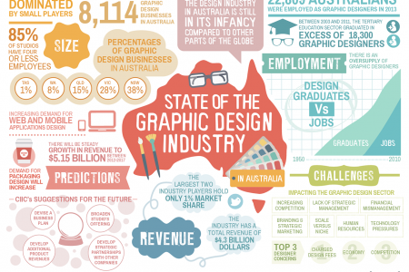 State of the Graphic Design Industry in Australia Infographic