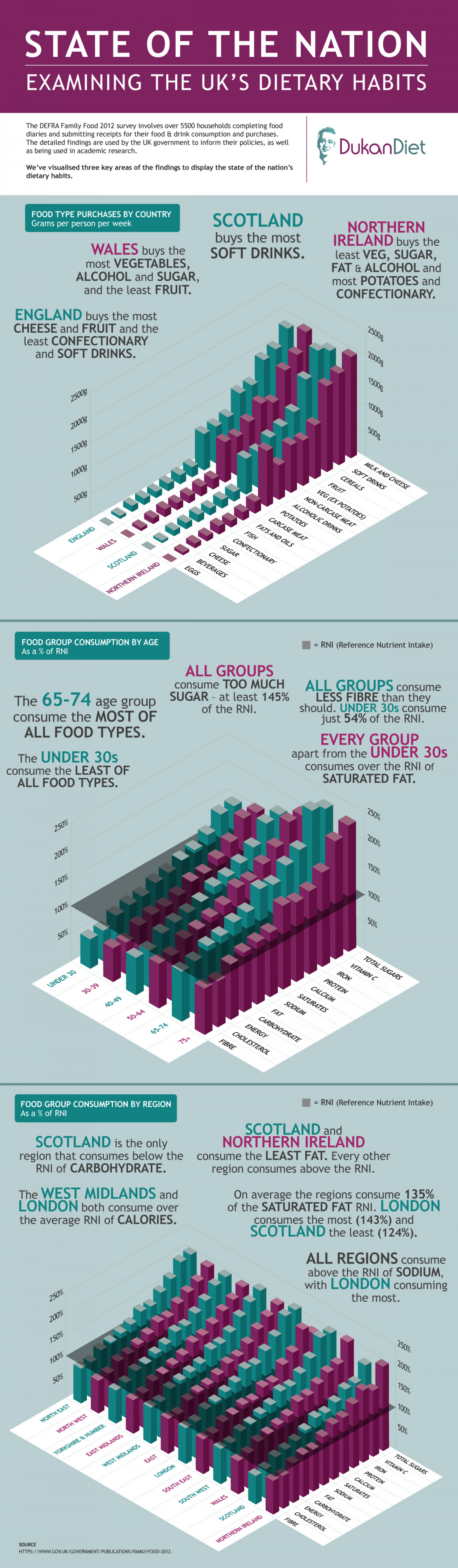 State of the Nation: Examining the UK's Dietary Habits Infographic