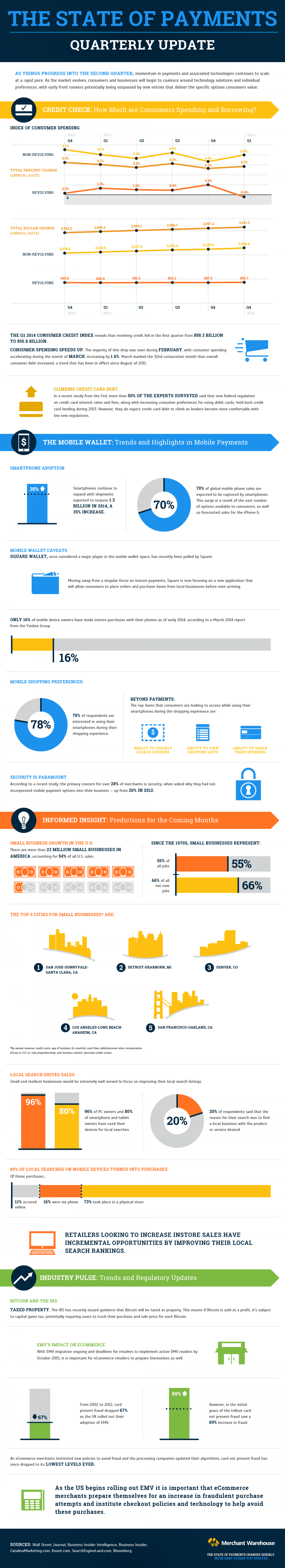 State of the Payments Industry: Q2 2014 Infographic