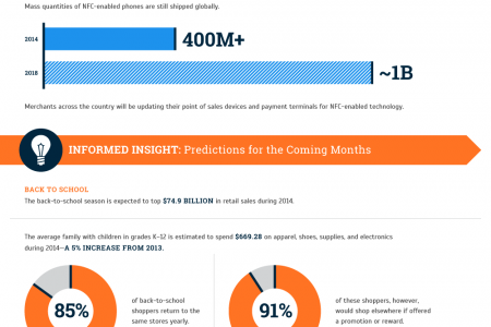 State of the Payments Industry: Q3 Quarterly Update Infographic