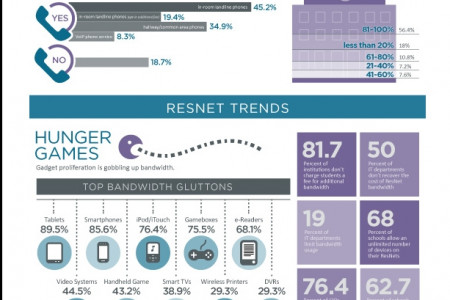 State of the ResNet Infographic