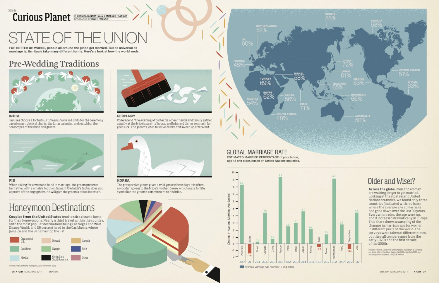 State of the Union Infographic