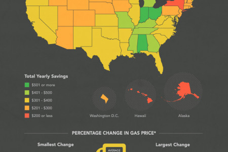 States Saving The Most Money On Gas Infographic