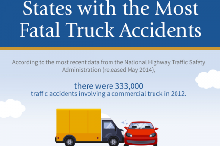 States with the Most Fatal Truck Accidents Infographic
