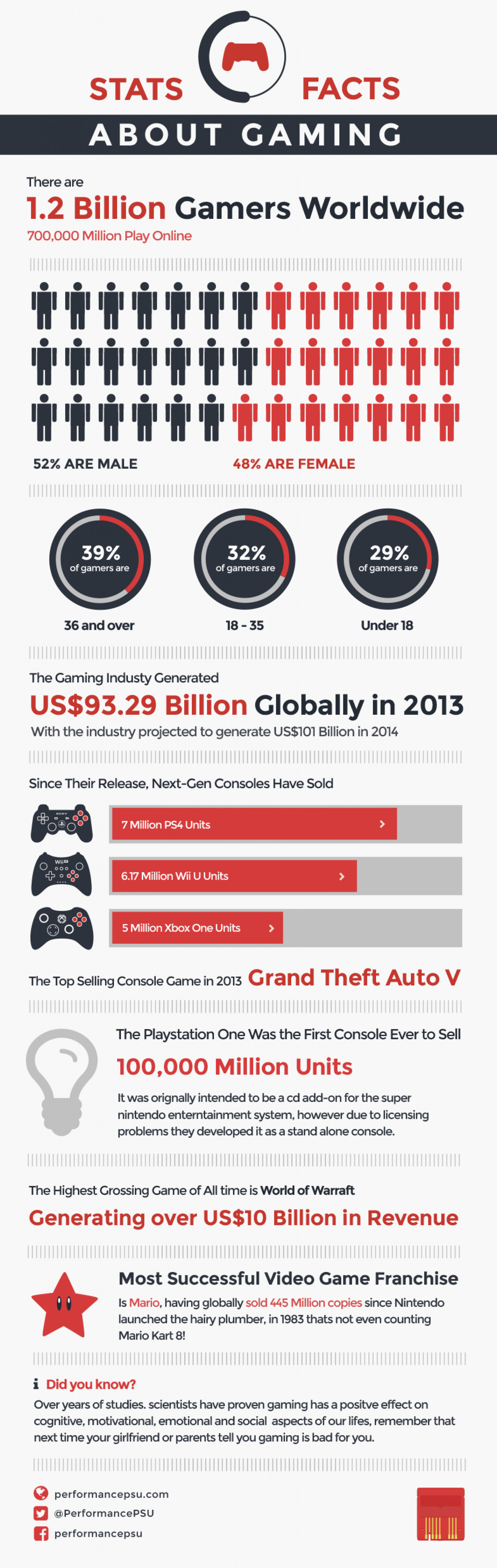 Statistics & Facts about the Gaming Industry - Infographic Infographic