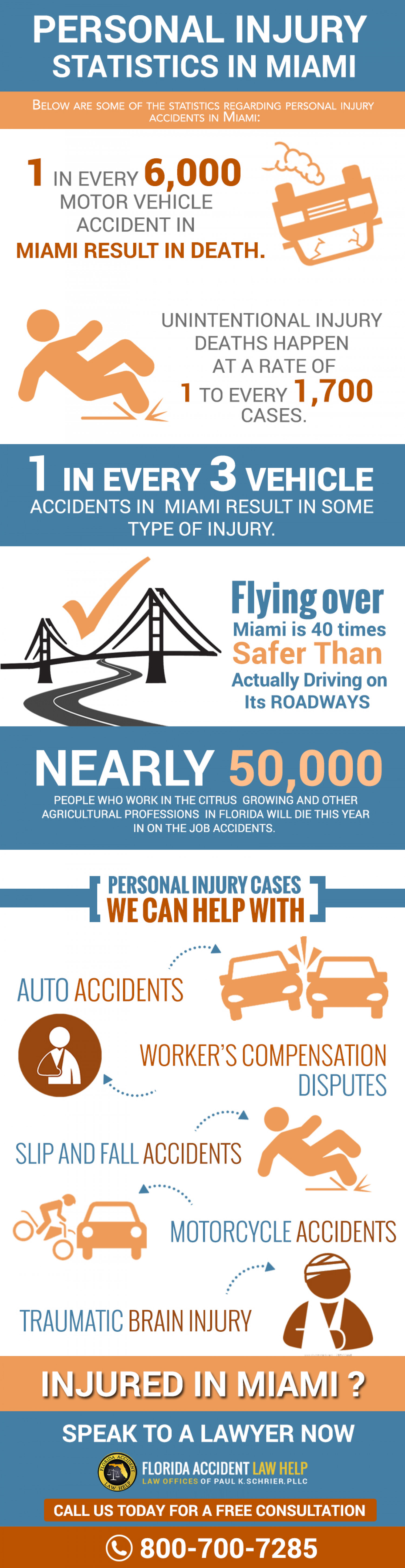 Statistics About Personal Injury and Car Accidents in Miami Infographic
